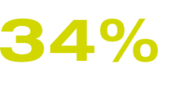 34% Contact to existing suppliers and business partners